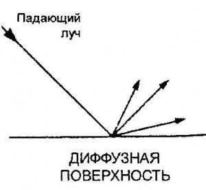 Диффузная поверхность