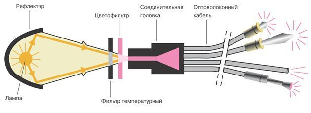 Система оптоволоконного освещения