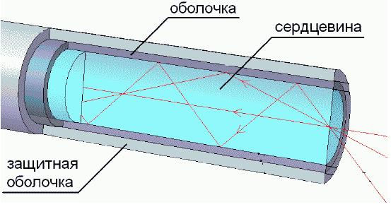 Распространение света внутри оптоволокна