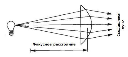 Фокусное расстояние линзового прожектора